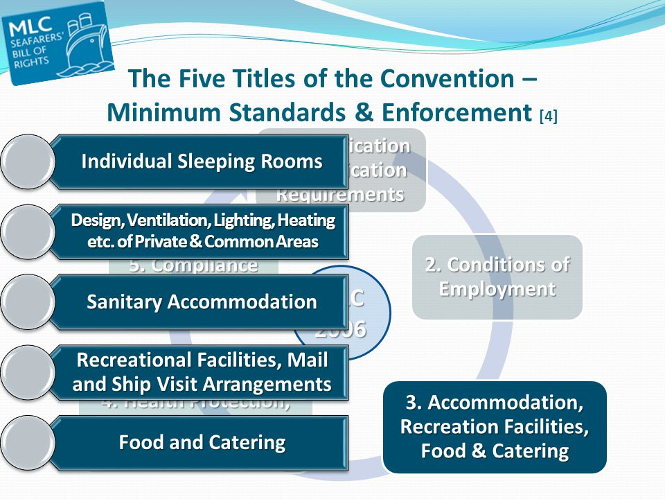 The Five Titles of the Convention – Minimum Standards & Enforcement [4]